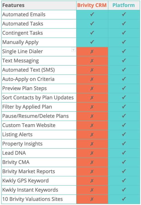 CRM vs Platform